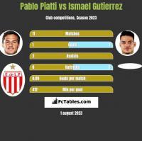 Pablo Piatti vs Ismael Gutierrez h2h player stats