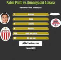 Pablo Piatti vs Ifunanyachi Achara h2h player stats