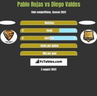 Pablo Rojas vs Diego Valdes h2h player stats