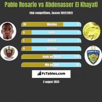 Pablo Rosario vs Abdenasser El Khayati h2h player stats