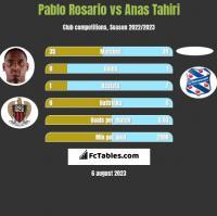 Pablo Rosario vs Anas Tahiri h2h player stats
