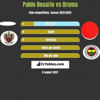 Pablo Rosario vs Bruma h2h player stats