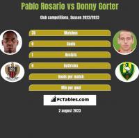 Pablo Rosario vs Donny Gorter h2h player stats