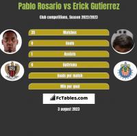 Pablo Rosario vs Erick Gutierrez h2h player stats