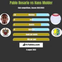 Pablo Rosario vs Hans Mulder h2h player stats
