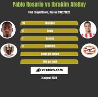 Pablo Rosario vs Ibrahim Afellay h2h player stats