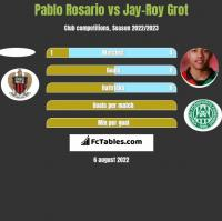 Pablo Rosario vs Jay-Roy Grot h2h player stats