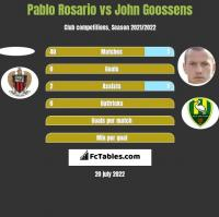 Pablo Rosario vs John Goossens h2h player stats