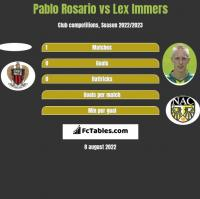 Pablo Rosario vs Lex Immers h2h player stats