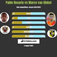 Pablo Rosario vs Marco van Ginkel h2h player stats