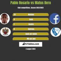 Pablo Rosario vs Matus Bero h2h player stats