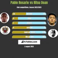 Pablo Rosario vs Ritsu Doan h2h player stats