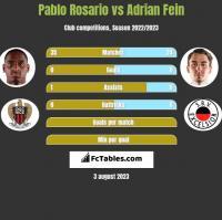 Pablo Rosario vs Adrian Fein h2h player stats