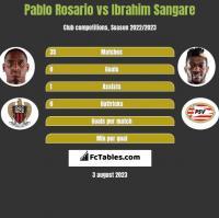 Pablo Rosario vs Ibrahim Sangare h2h player stats