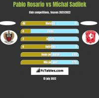 Pablo Rosario vs Michal Sadilek h2h player stats