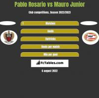 Pablo Rosario vs Mauro Junior h2h player stats