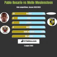 Pablo Rosario vs Melle Meulensteen h2h player stats