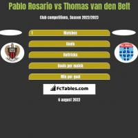 Pablo Rosario vs Thomas van den Belt h2h player stats