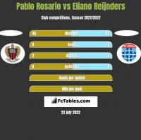 Pablo Rosario vs Eliano Reijnders h2h player stats