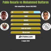 Pablo Rosario vs Mohammed Ihattaren h2h player stats