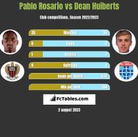 Pablo Rosario vs Dean Huiberts h2h player stats