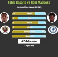 Pablo Rosario vs Noni Madueke h2h player stats
