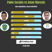 Pablo Sarabia vs Adam Marusic h2h player stats