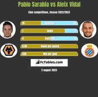 Pablo Sarabia vs Aleix Vidal h2h player stats