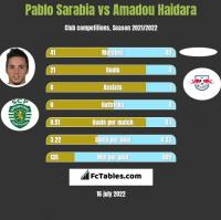 Pablo Sarabia vs Amadou Haidara h2h player stats