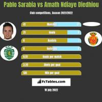 Pablo Sarabia vs Amath Ndiaye Diedhiou h2h player stats