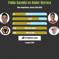 Pablo Sarabia vs Ander Herrera h2h player stats