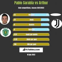 Pablo Sarabia vs Arthur h2h player stats