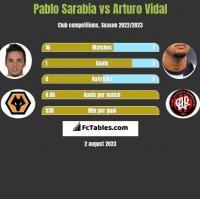 Pablo Sarabia vs Arturo Vidal h2h player stats