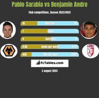 Pablo Sarabia vs Benjamin Andre h2h player stats