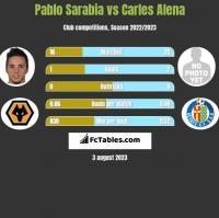 Pablo Sarabia vs Carles Alena h2h player stats