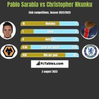 Pablo Sarabia vs Christopher Nkunku h2h player stats