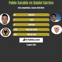 Pablo Sarabia vs Daniel Carrico h2h player stats