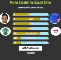 Pablo Sarabia vs Daniel Olmo h2h player stats