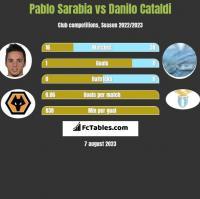 Pablo Sarabia vs Danilo Cataldi h2h player stats