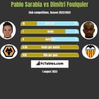 Pablo Sarabia vs Dimitri Foulquier h2h player stats