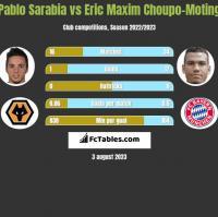 Pablo Sarabia vs Eric Maxim Choupo-Moting h2h player stats