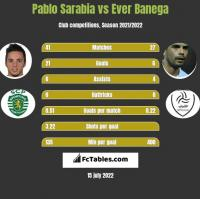 Pablo Sarabia vs Ever Banega h2h player stats