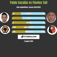 Pablo Sarabia vs Flavien Tait h2h player stats