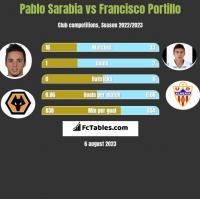 Pablo Sarabia vs Francisco Portillo h2h player stats