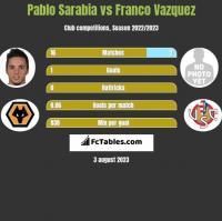 Pablo Sarabia vs Franco Vazquez h2h player stats