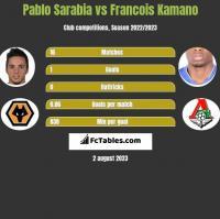 Pablo Sarabia vs Francois Kamano h2h player stats