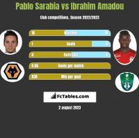 Pablo Sarabia vs Ibrahim Amadou h2h player stats
