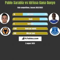 Pablo Sarabia vs Idrissa Gana Gueye h2h player stats