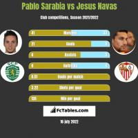Pablo Sarabia vs Jesus Navas h2h player stats