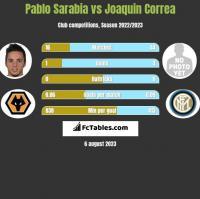 Pablo Sarabia vs Joaquin Correa h2h player stats